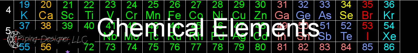 chemical elements banner 2
