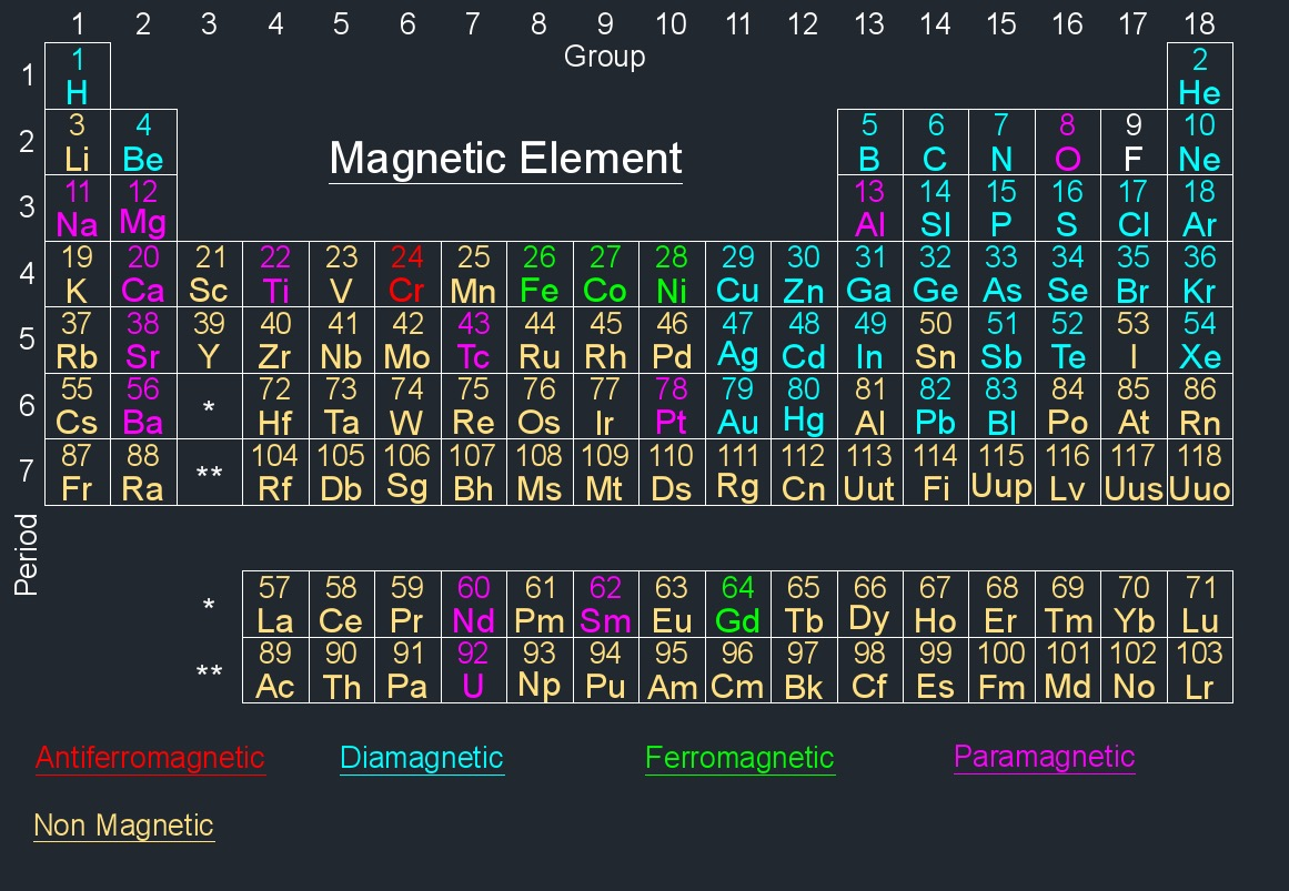 periodic table magnetic