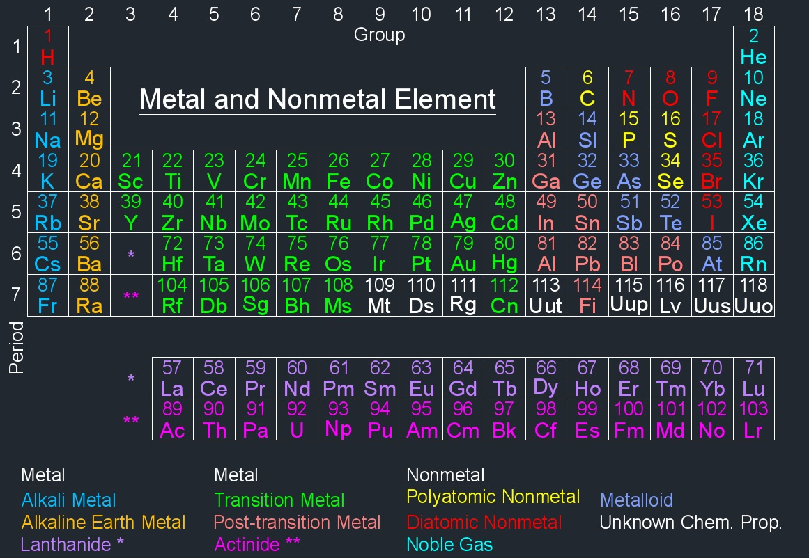 periodic table metal
