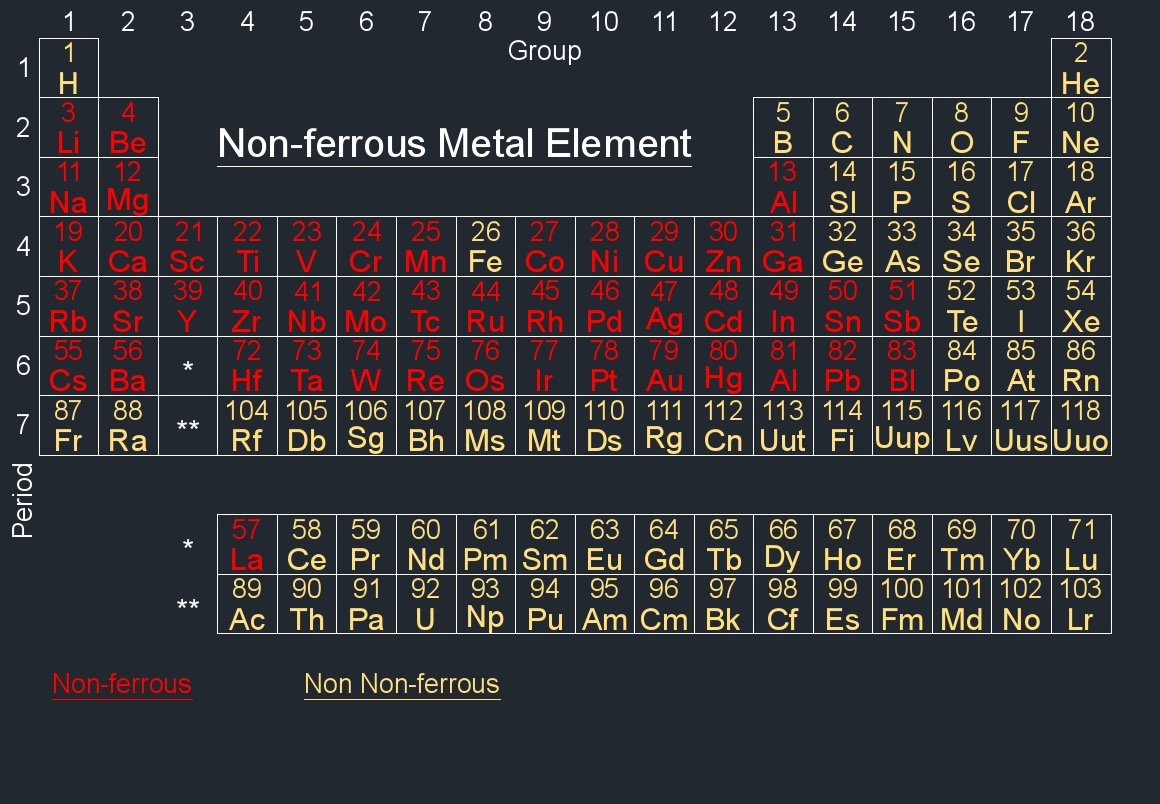 periodic table non ferrous metal