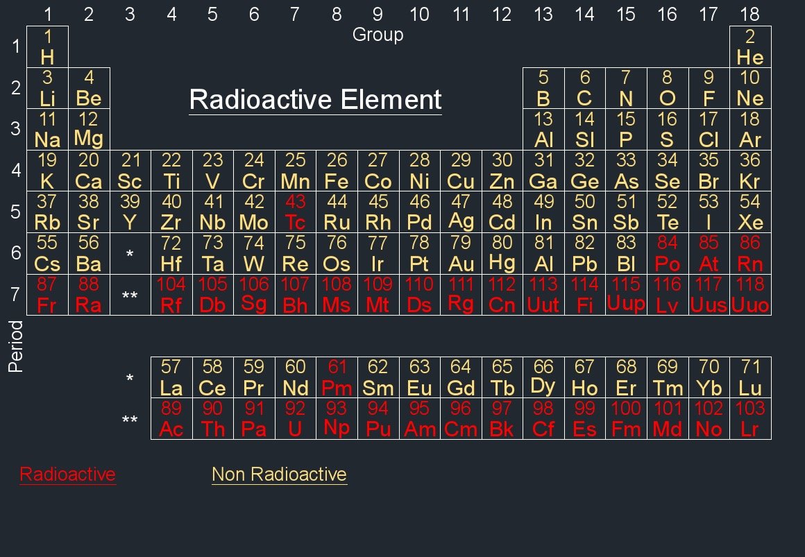 periodic table radioactive