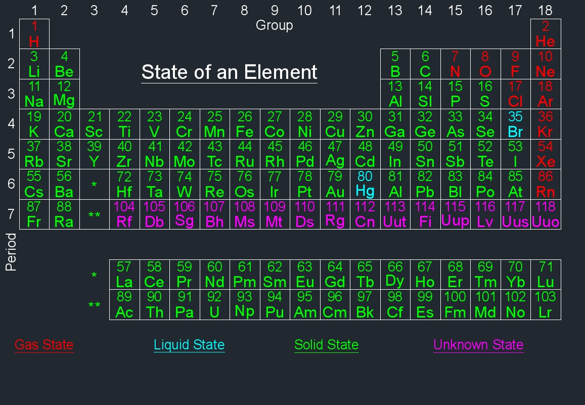 periodic table state