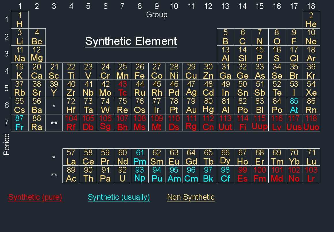 periodic table synthetic