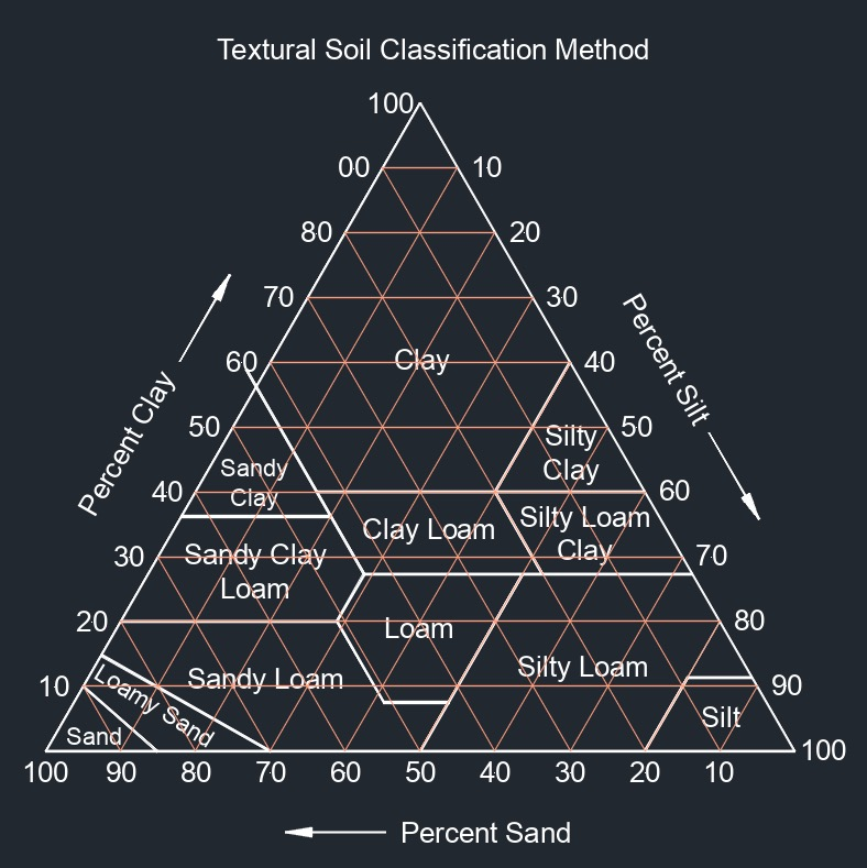 textural soil classification 1