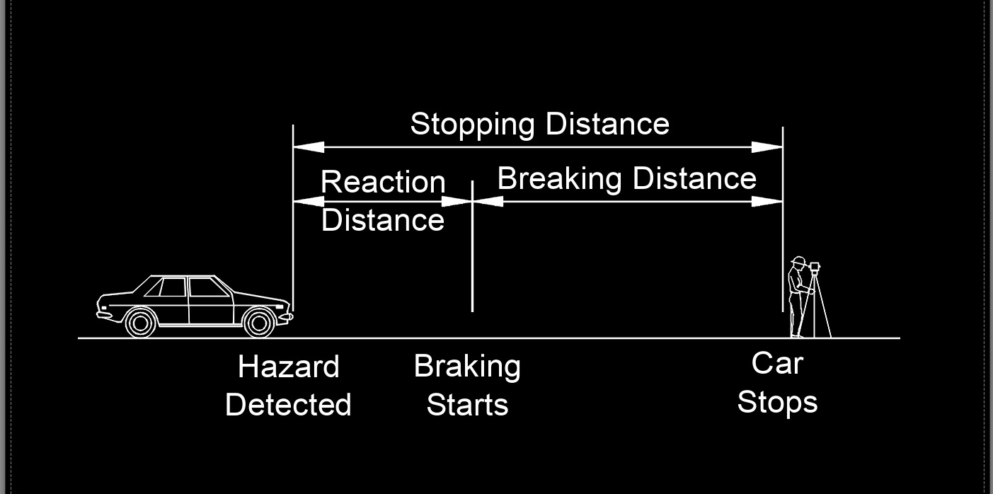 stopping distance 1