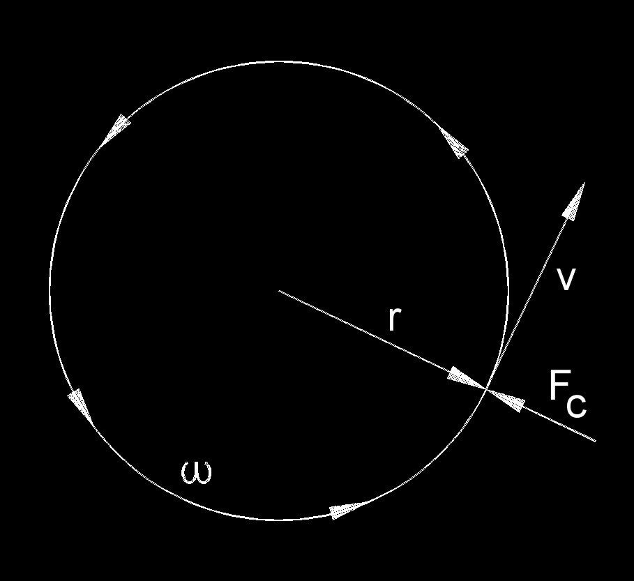 Centripetal Force Drawing