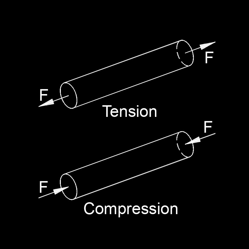 tension compression